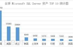 微软SQL Server数据库漏洞浅析