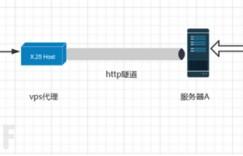 reGeorg搭建HTTP隧道和流量分析